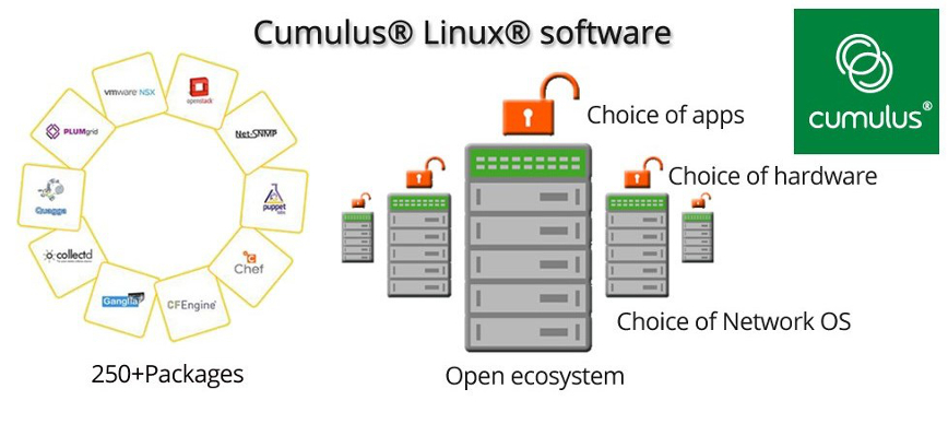 Cumulus Linux from $499